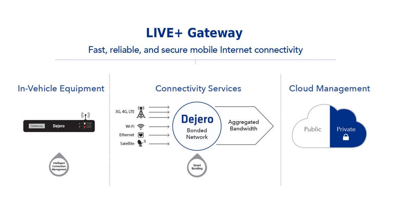 Dejero Brings Remote Broadcasting and Fast Data Transfer